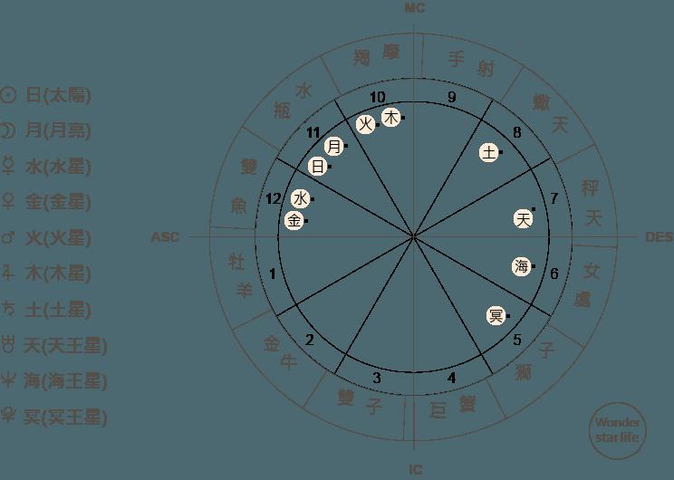 星座命盤怎麼看 行星