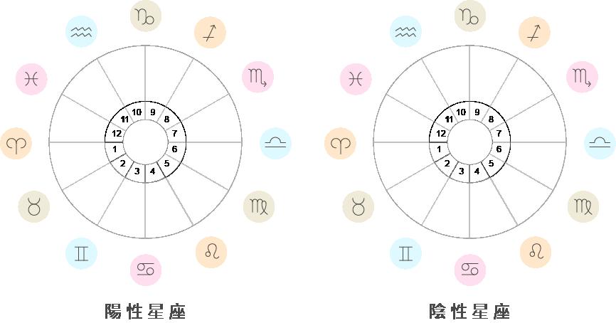 星座分類法